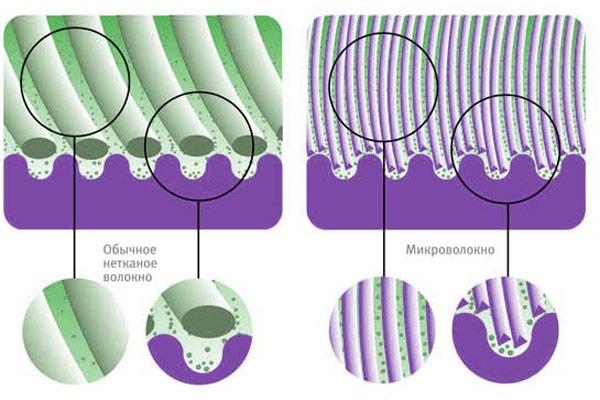свойства микрофибры