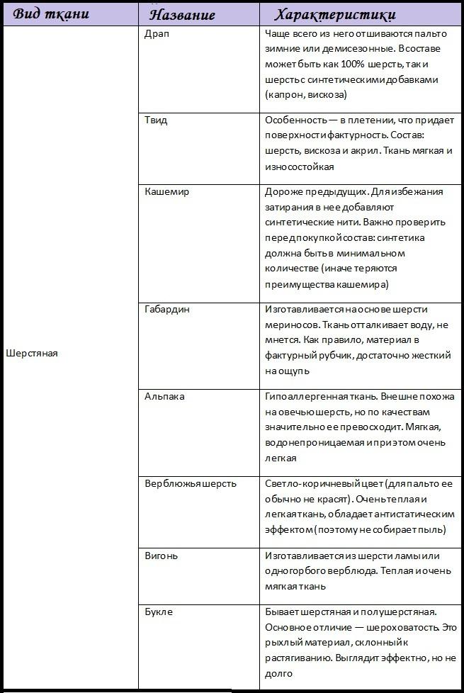Таблица видов ткани