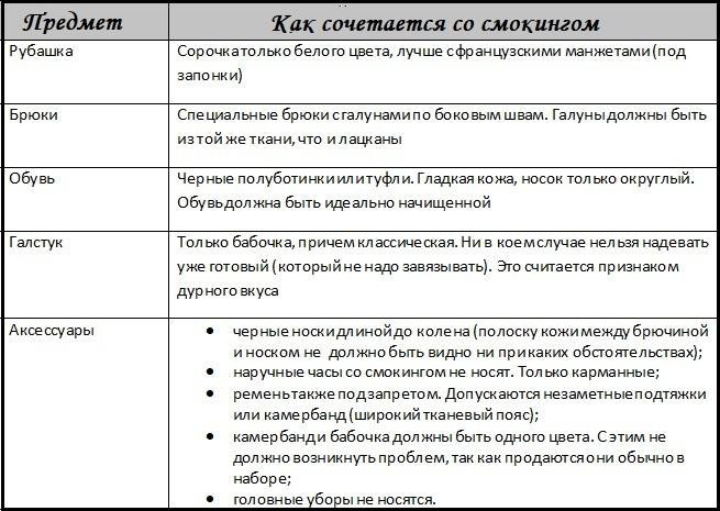 Таблица о смокинге