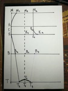 линия бокового среза