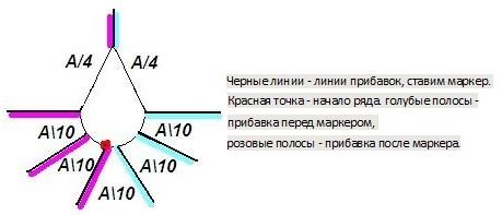 Схема джемпера «чайка»