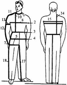 Как снять мерки для куртки