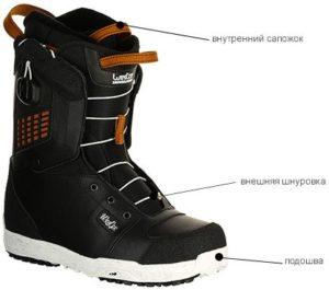 ботинки для сноуборда и их детали