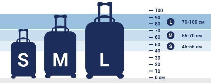 размеры чемоданов в самолет