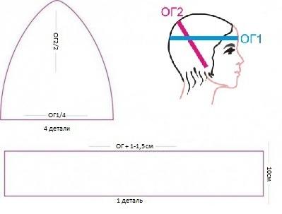 Выкройка шапки из флиса