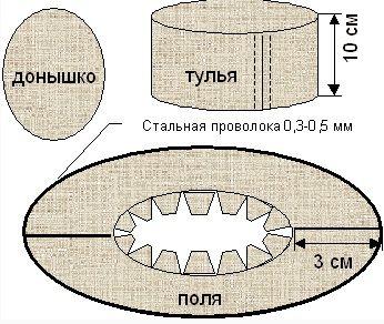 Схема как сделать из картона шляпу
