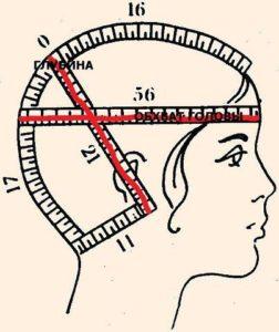 снятие мерок с головы