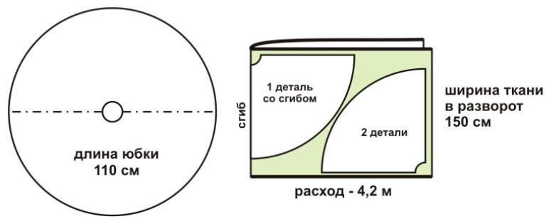 Как рассчитать количество ткани на длинную юбку