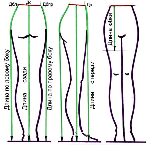 Мерки для пошива длинной юбки