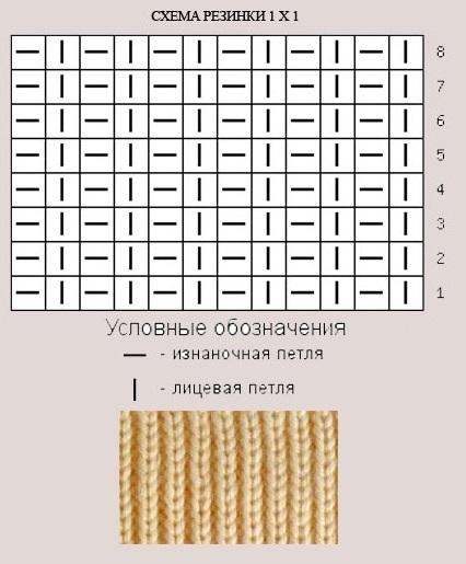 Схема резинка 1х1