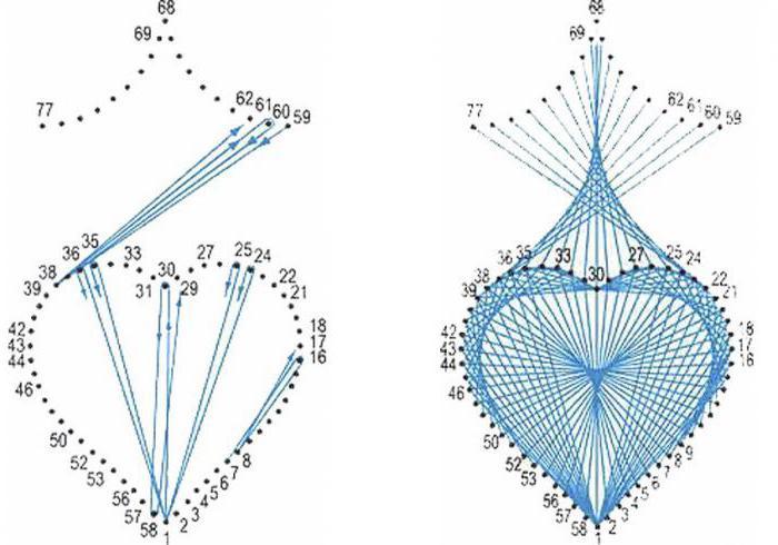 Схема обвития гвоздика нитями