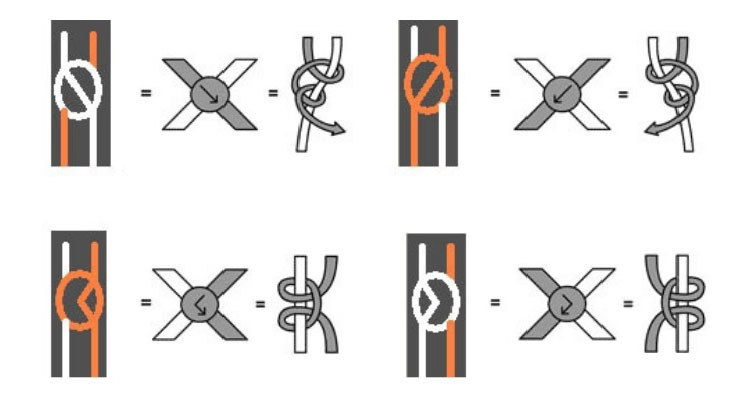 техника узлов