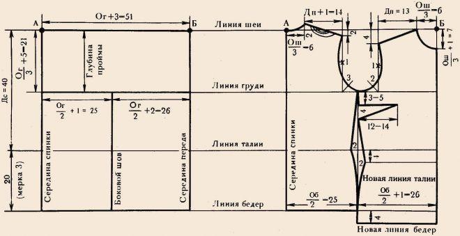 Халат выкройка-основа