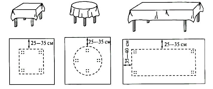 Как рассчитать размер скатерти
