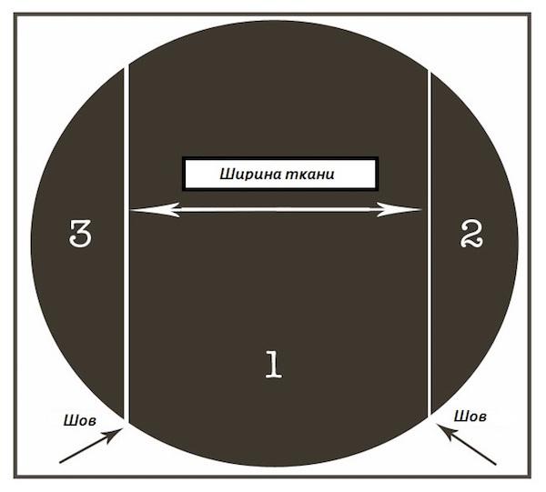 Раскрой на круглый стол