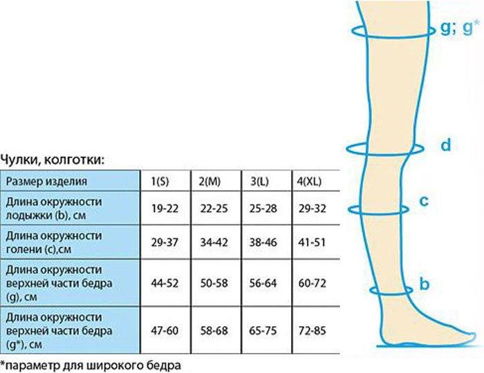 чулки компрессионные размеры