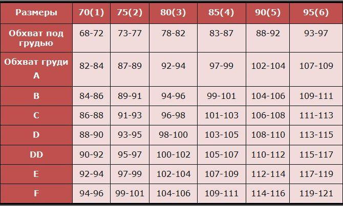 российская таблица размеров бюстгальтеров