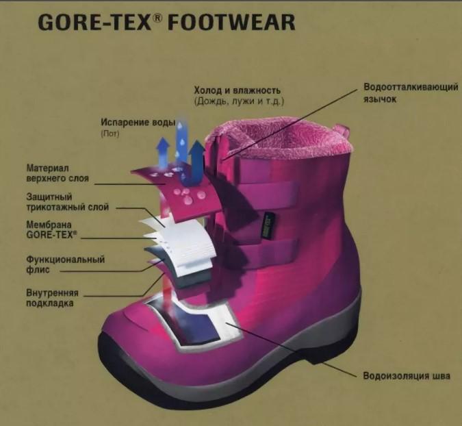 Гортекс обувь мембрана слои