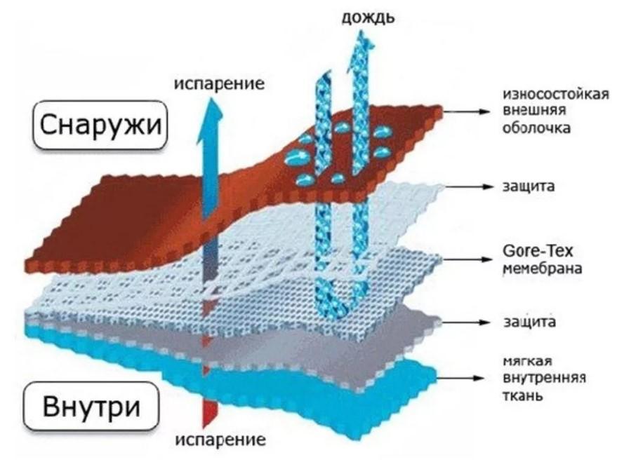 Гортекс обувь структура мембраны 2