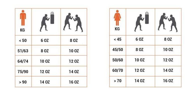 Сколько унций брать боксерские перчатки