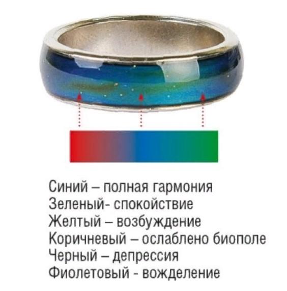 кольцо хамелеон значение цветов