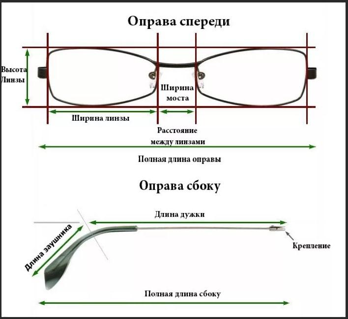 1 очки параметры