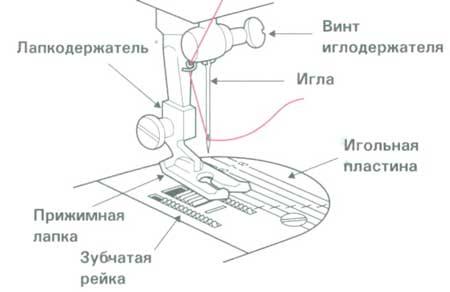 молния лапки к швейным машинам