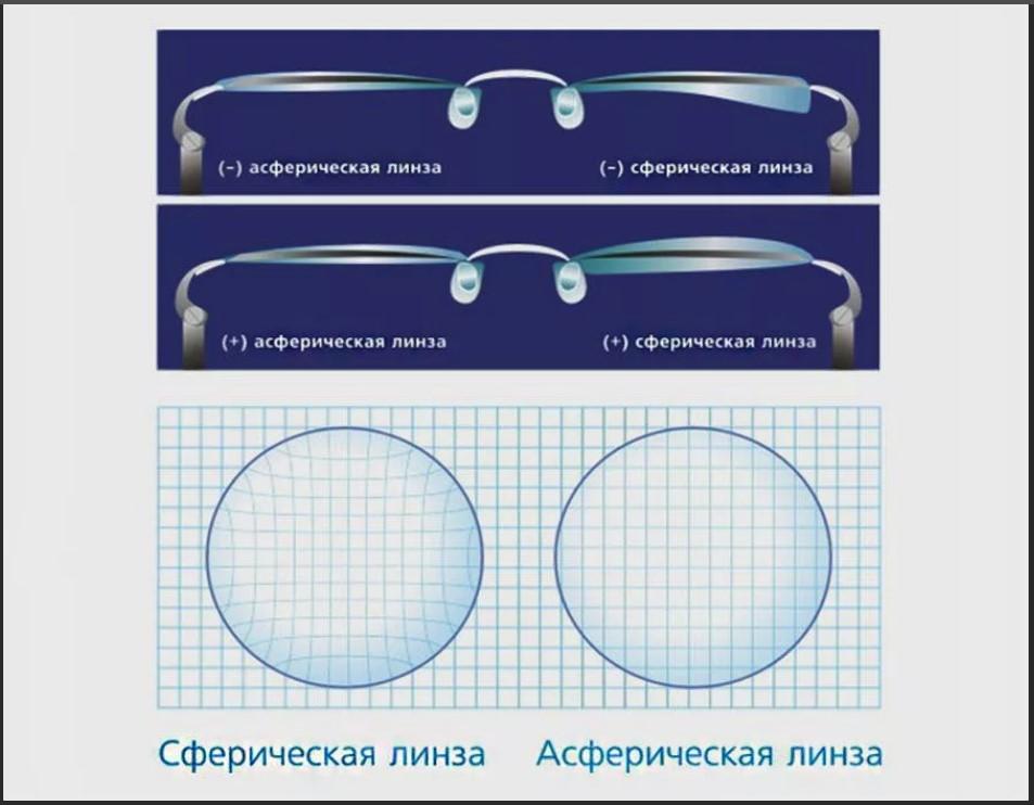 сферические и асферические линзы