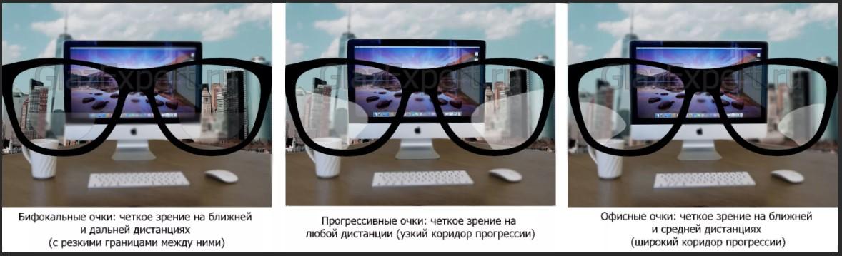 прогрессивные и офисные очки