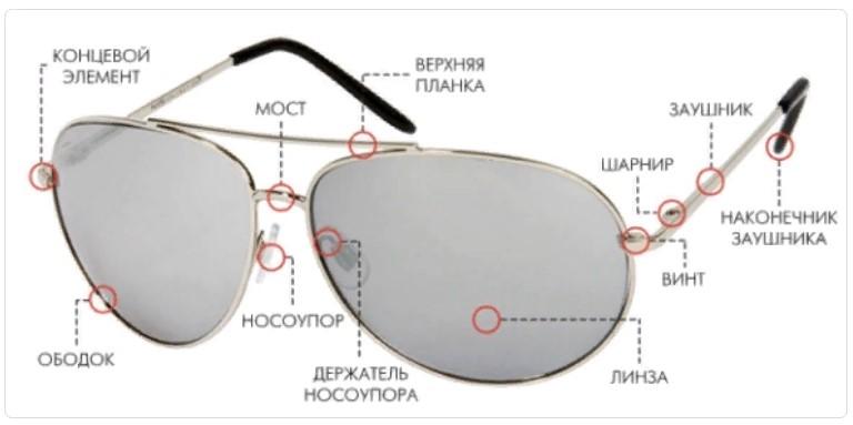 очки из чего состоят