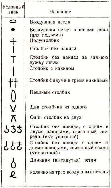 таблица знаков для вязания крючком