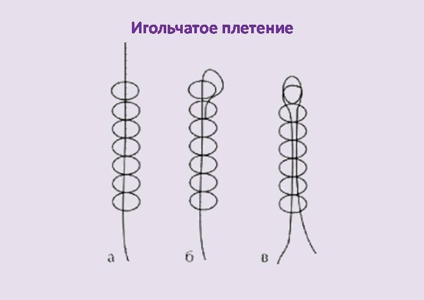игольчатое плетение